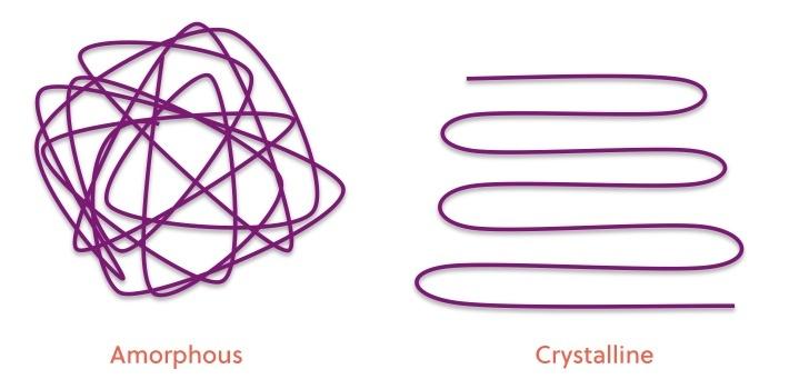 mcp--amor-v.-cryst-polymers.jpg